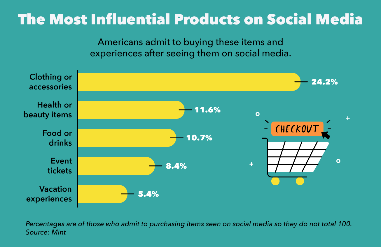 Bar graph displaying what products Americans are buying after seeing them on social media.